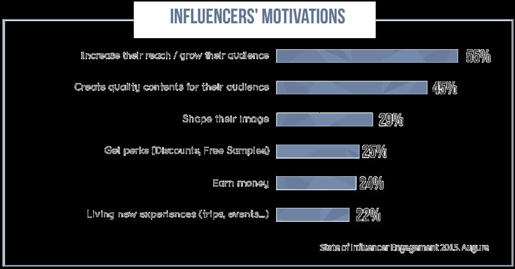 Augure_Influencer_Motivations