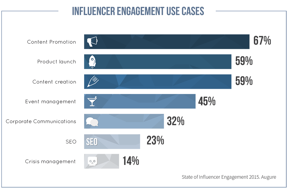 Augure_Influencer_Use_Cases