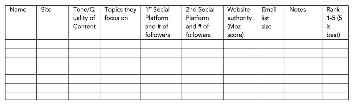 InfluencerAttributes