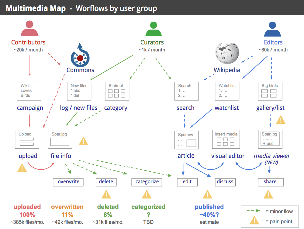 Multimedia-Map-Workflows-by-User-Group-July-25-2013