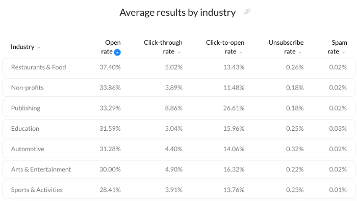 Email open and click-through rates by industry - Email Marketing Benchmarks report.