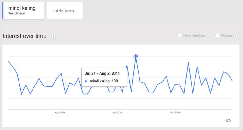 google-trends-mindi