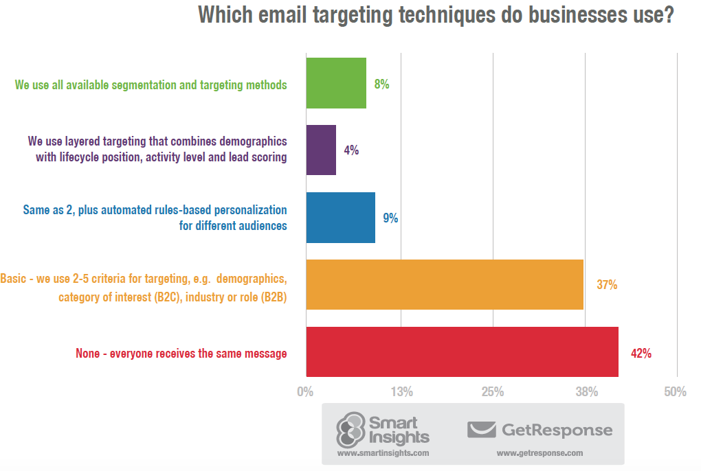 Email-targeting-techniques