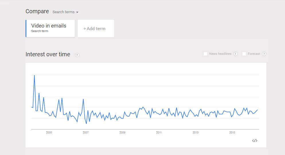 Google Trends show that Video in emails is trending since last decade - 1