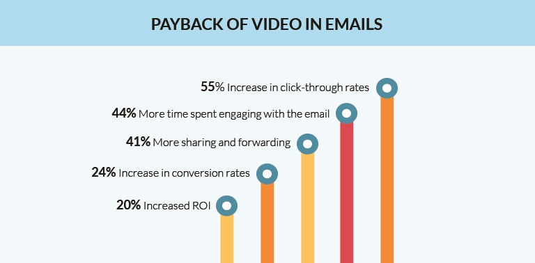 Graph highlighting the return value of video in emails - 9