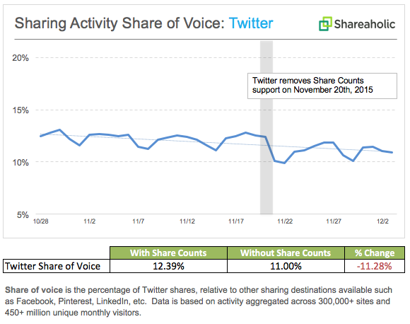 Share of voice on Twitter