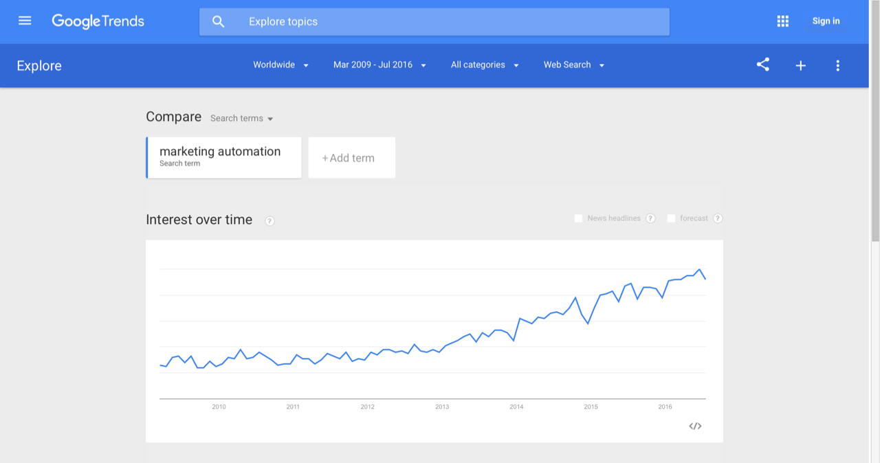 Google_Trends_-_Web_Search_interest__marketing_automation_-_Worldwide__Mar_2009_-_Jul_2016