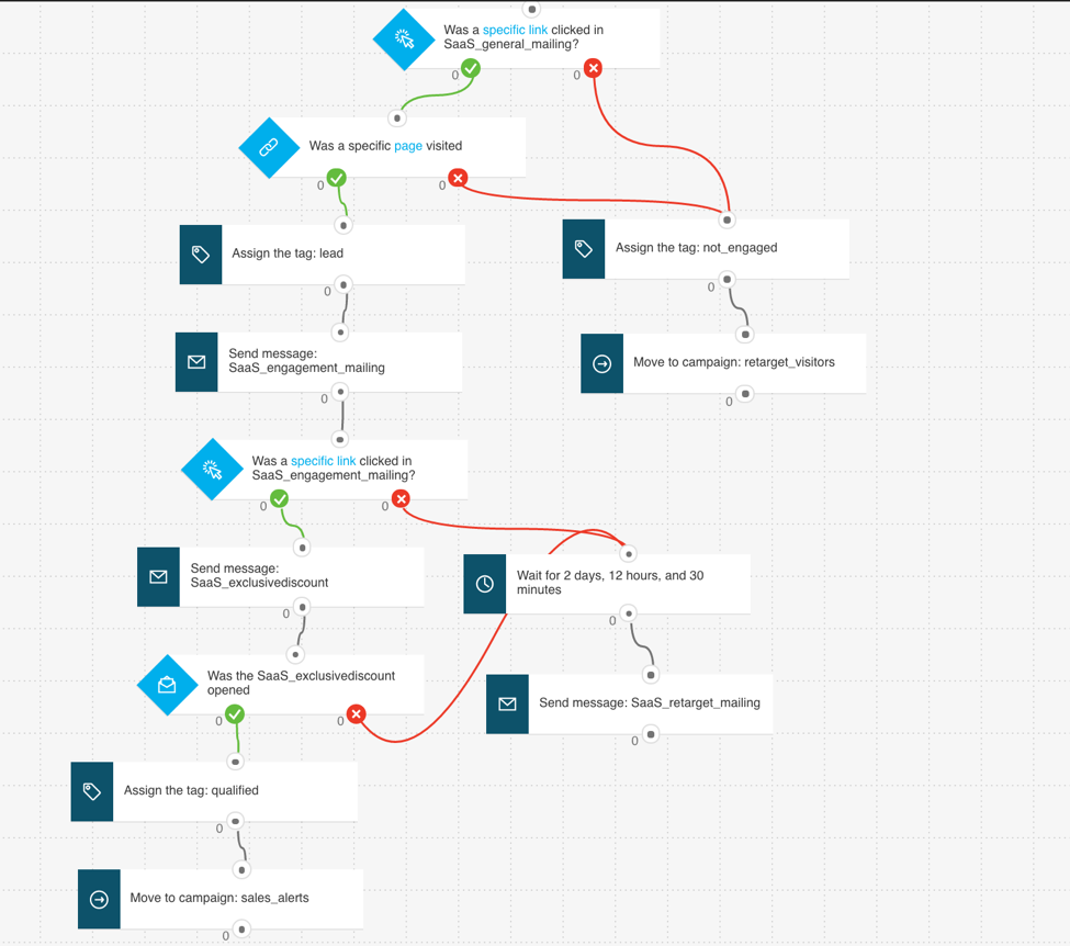 automationworkflow