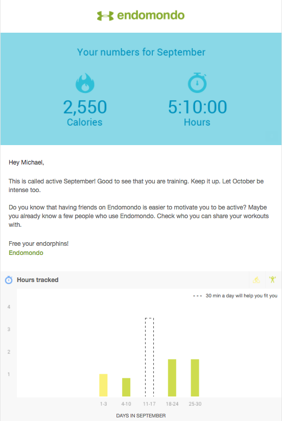 Endomondo Monthly Activity Update