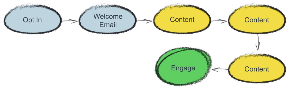 how to use email marketing for lead nuturing