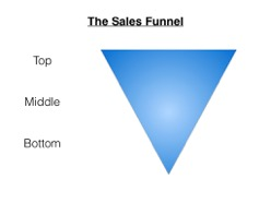 how to accelerate sales with marketing automation