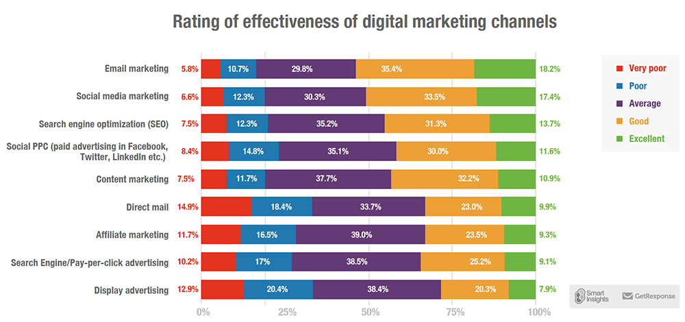 rating of effectiveness of digital marketing channels 2017