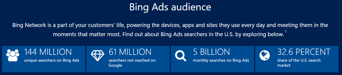 bing ads online advertising opportunities