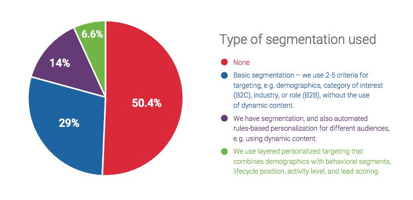 Types of segmentation used