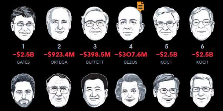 infographic from Bloomberg as a way to beat blogger's block