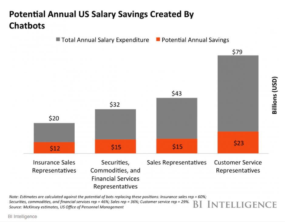 graph of how much, in salary, chatbots can save