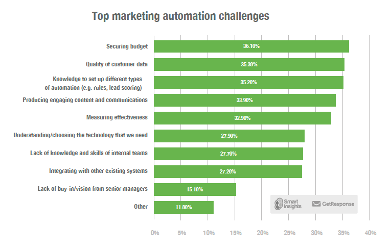Top marketing automation adoption challenges – GetResponse report