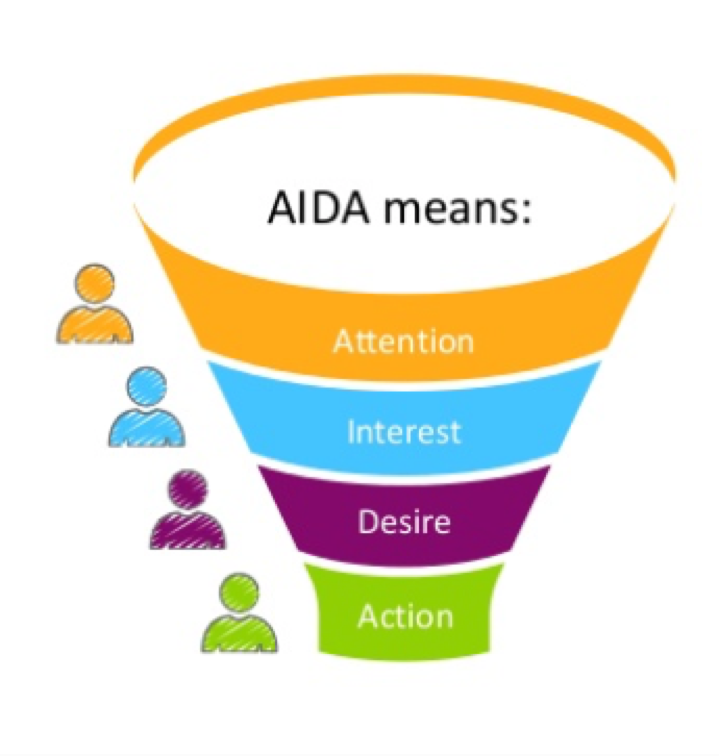 Aida means attention, interest, desire, action