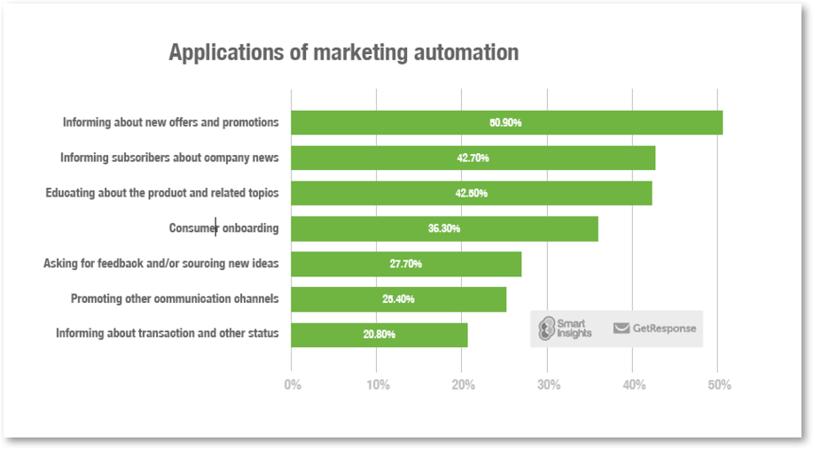 marketing automation applications