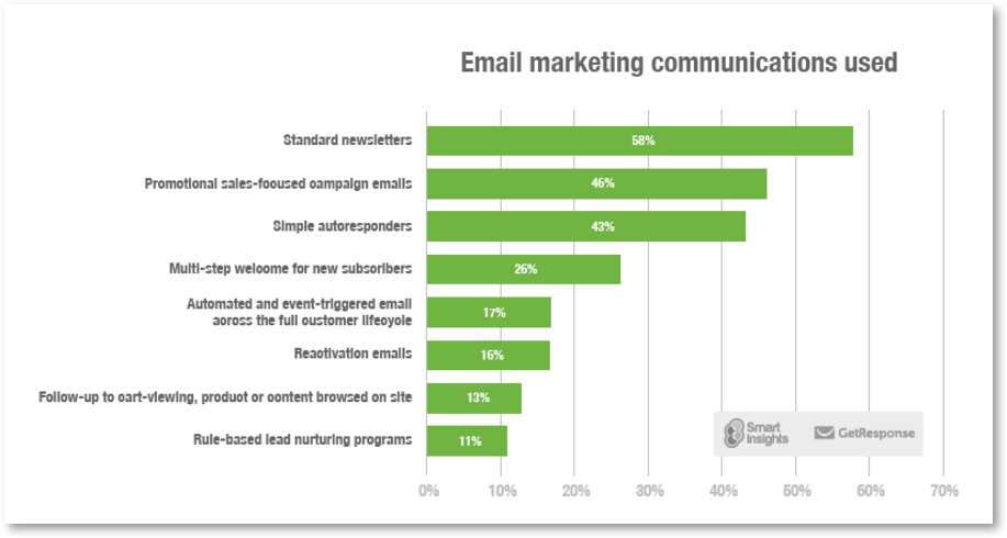 email marketing communications