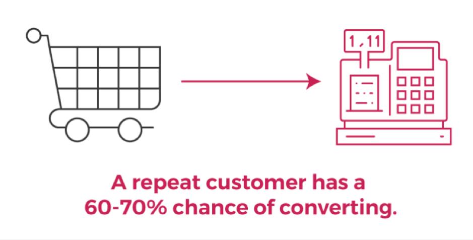 repeat customers convert