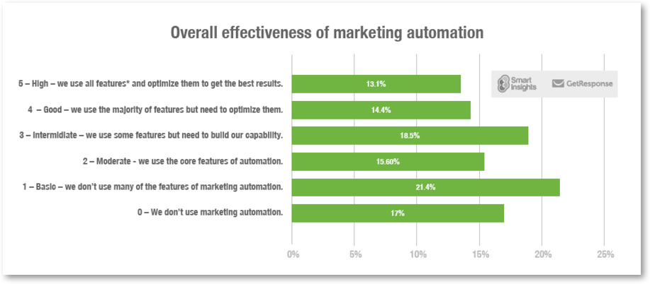 marketers measure the effectiveness of email marketing