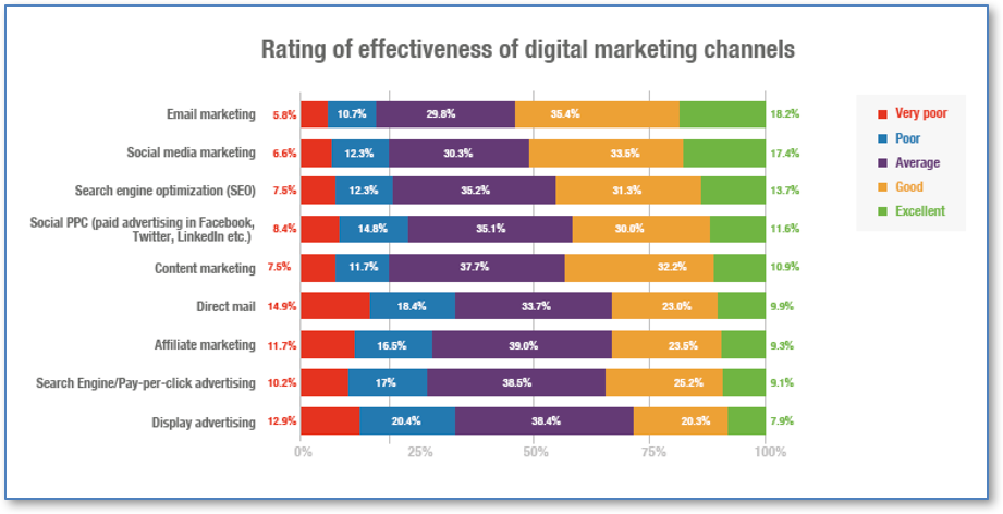 email marketing excellence report