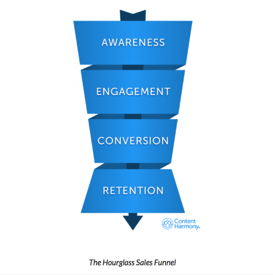 hourglass shaped sales funnel