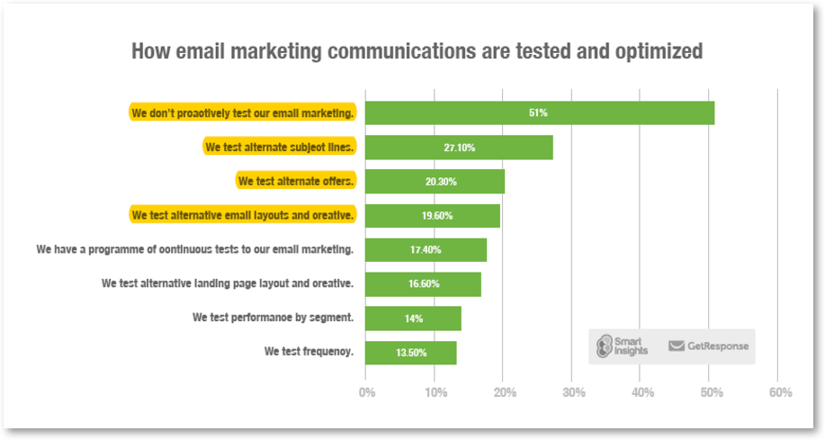 email marketing testing results