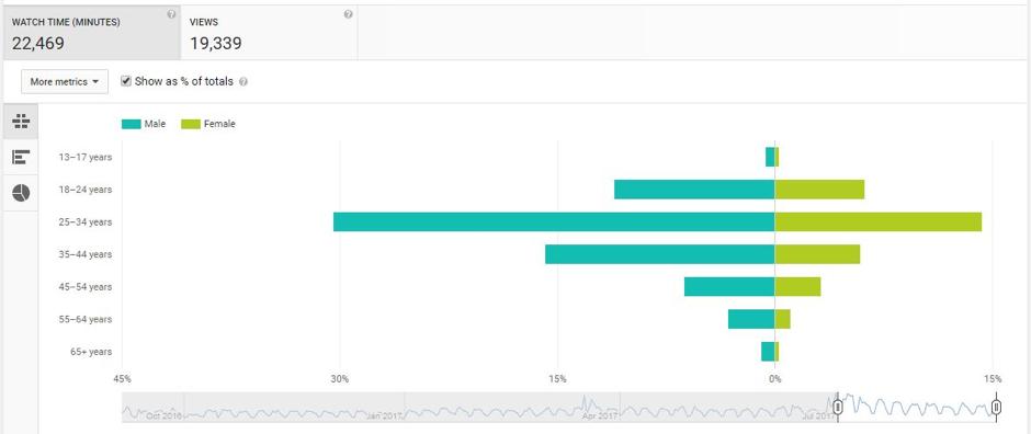 youtube metrics -- demographics