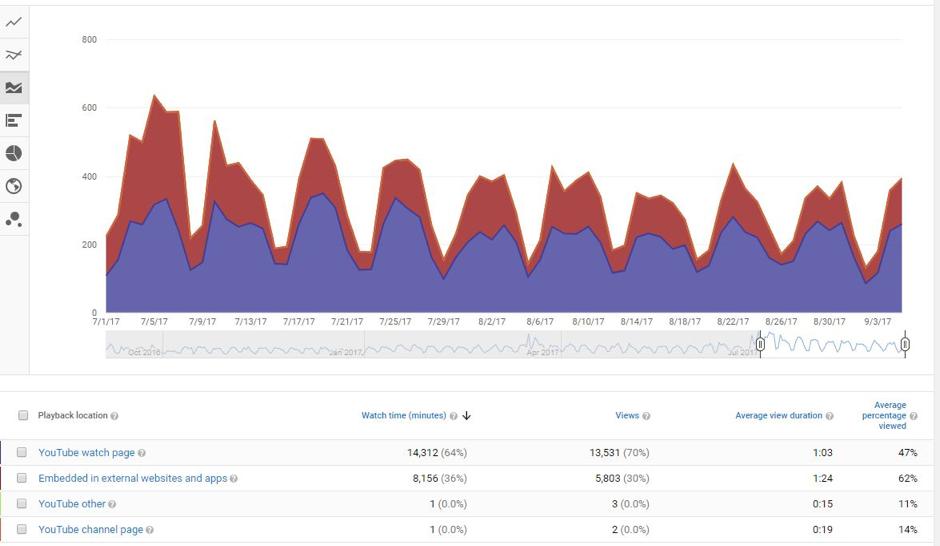 playback youtube metrics
