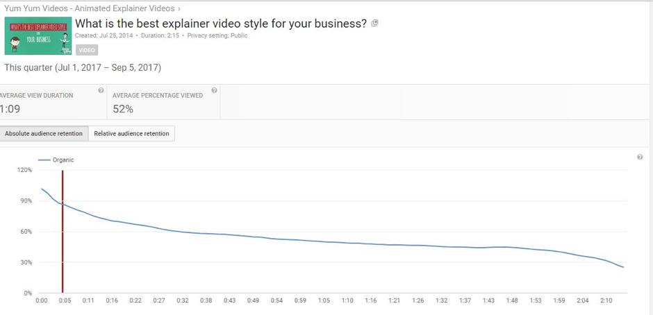 audience retention youtube metrics