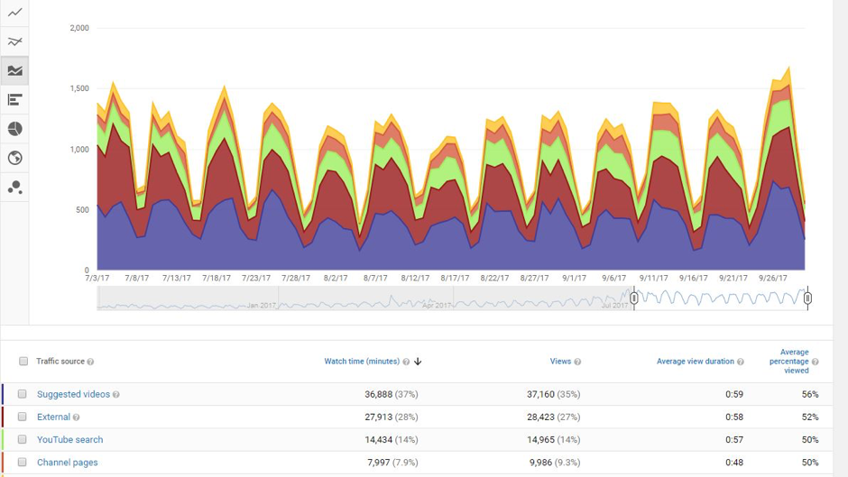 traffic sources youtube metrics