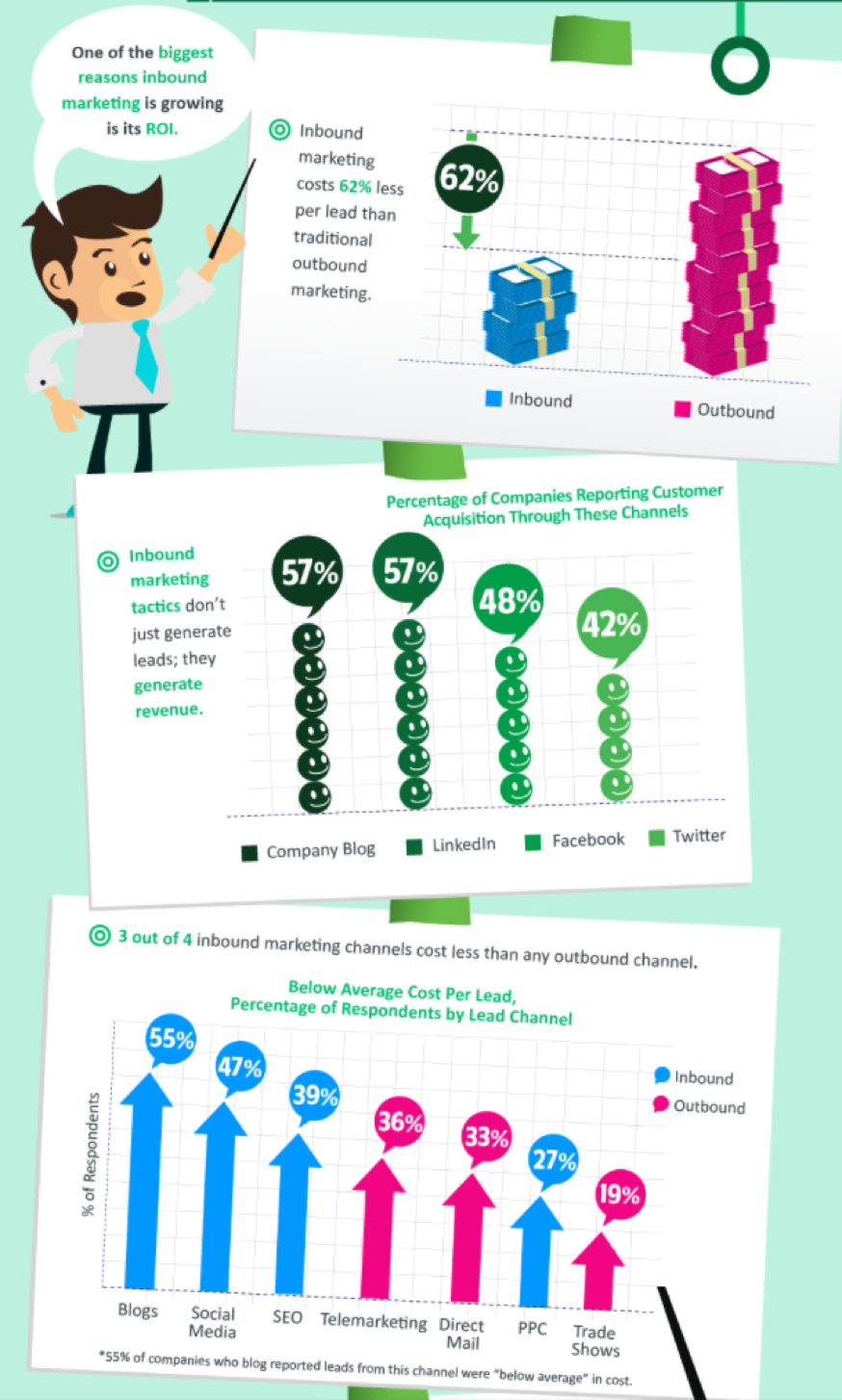 outbound marketing infographic part 2