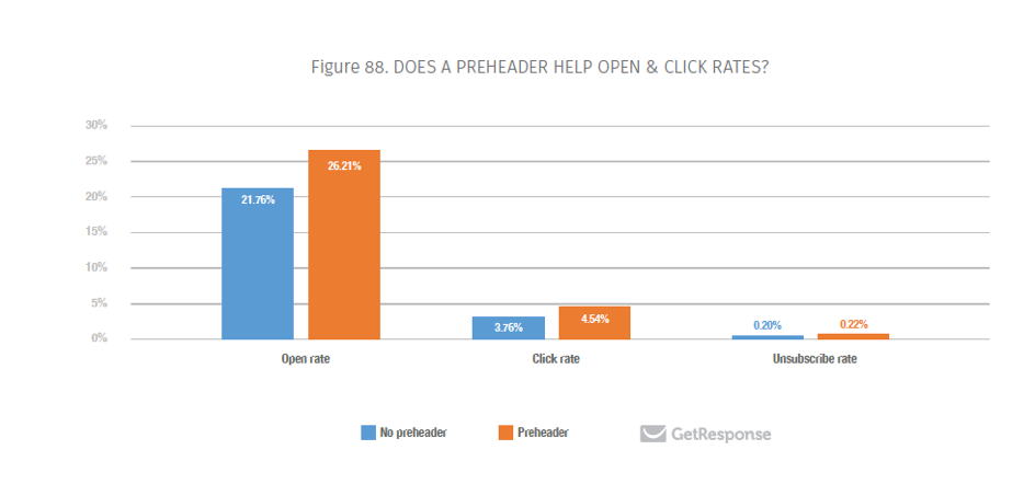 Does preheader help open and click rates?
