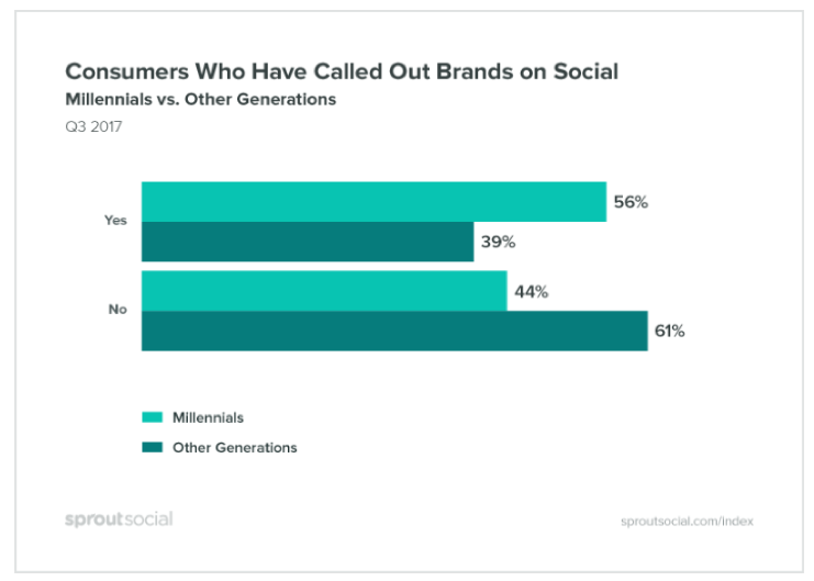 consumers who have called out brands on social media