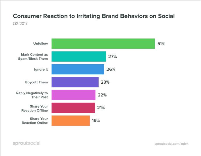 Consumer reactions to social media behaviors