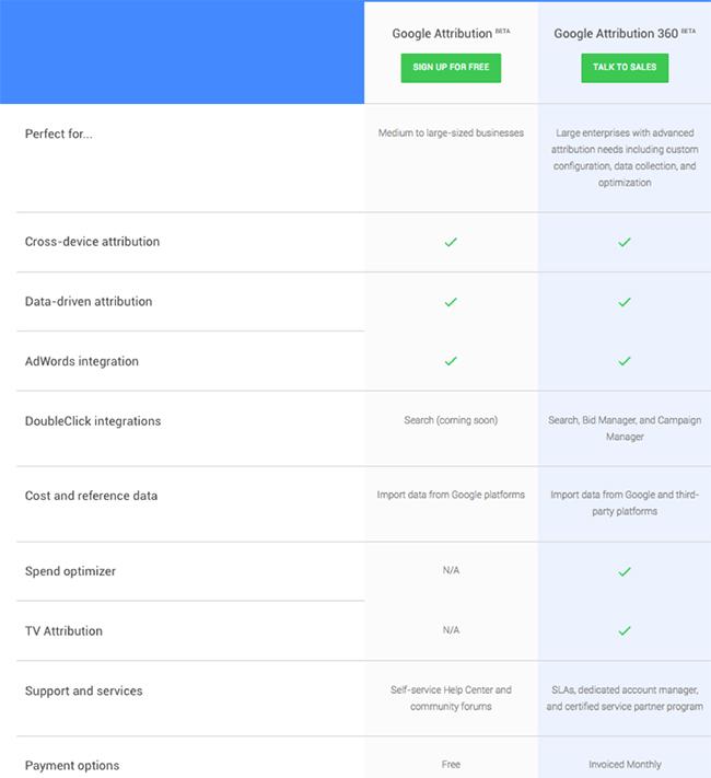 Google Attribution vs Google Attribution 360 Comparison