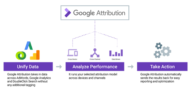 What is Google Attribution?