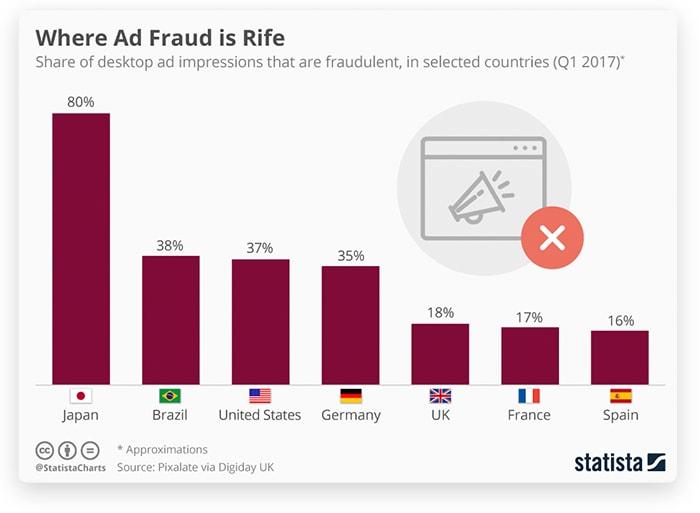 Ad fraud (where ad fraud is rife)