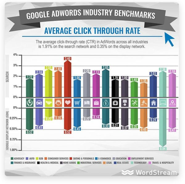 Click through rate, google adwords industry benchmarks