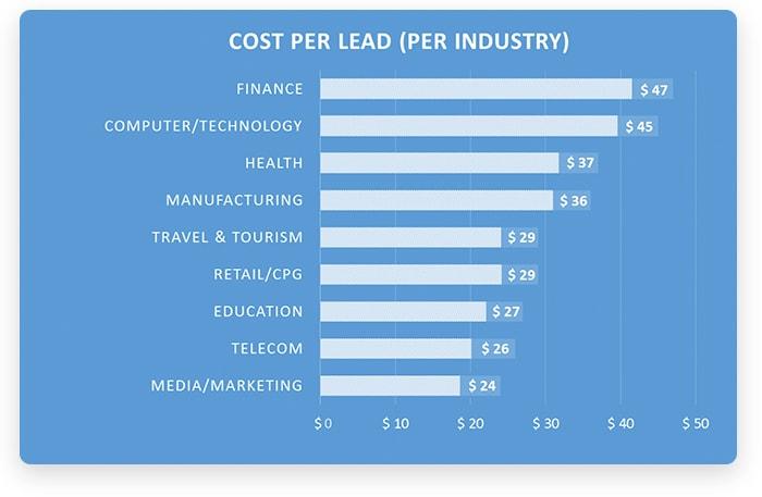 Cost per lead per industry