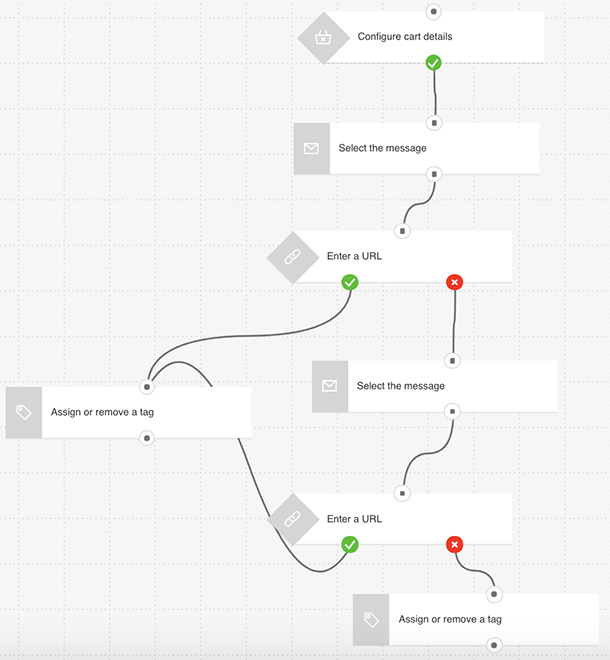 Cart Abandonment Workflow Template