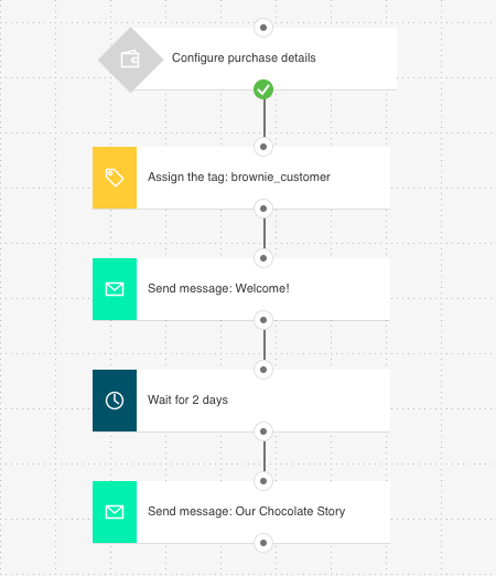 Post-purchase Marketing Automation Sequence