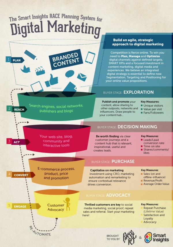 Marketing Funnel Digital Marketing Planning Framework