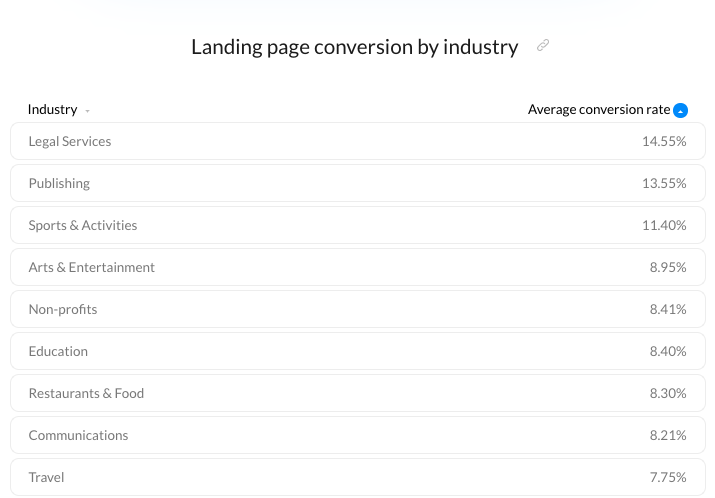 Landing page conversions by industry – Email Marketing Benchmarks