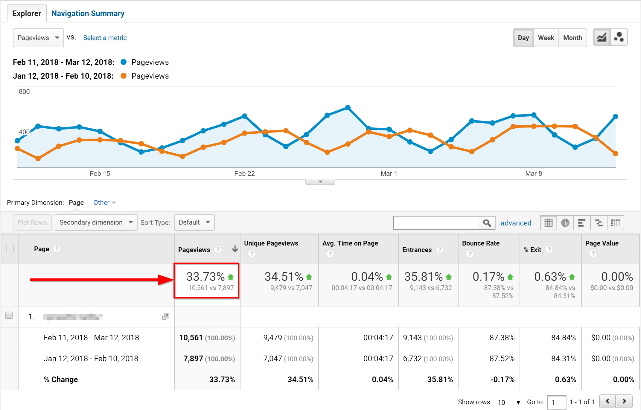 Traffic Boosting Example 1 (Ranking for more keywords)