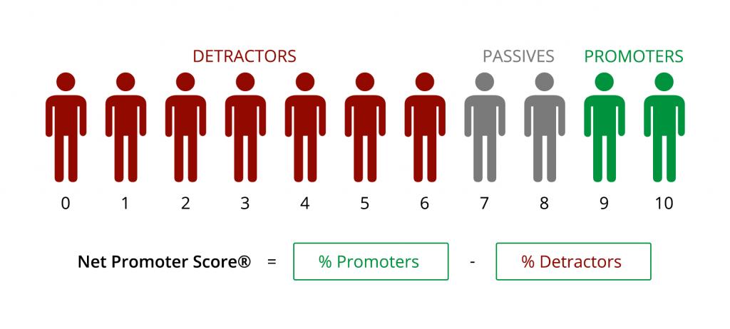 Ecommerce metrics – net promoter score
