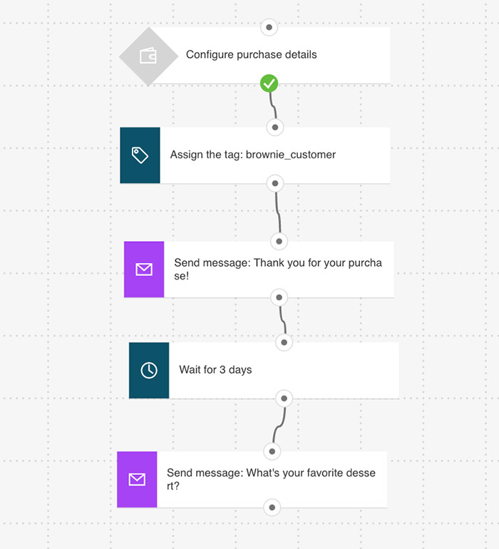 Onboarding workflow introducing to new categories