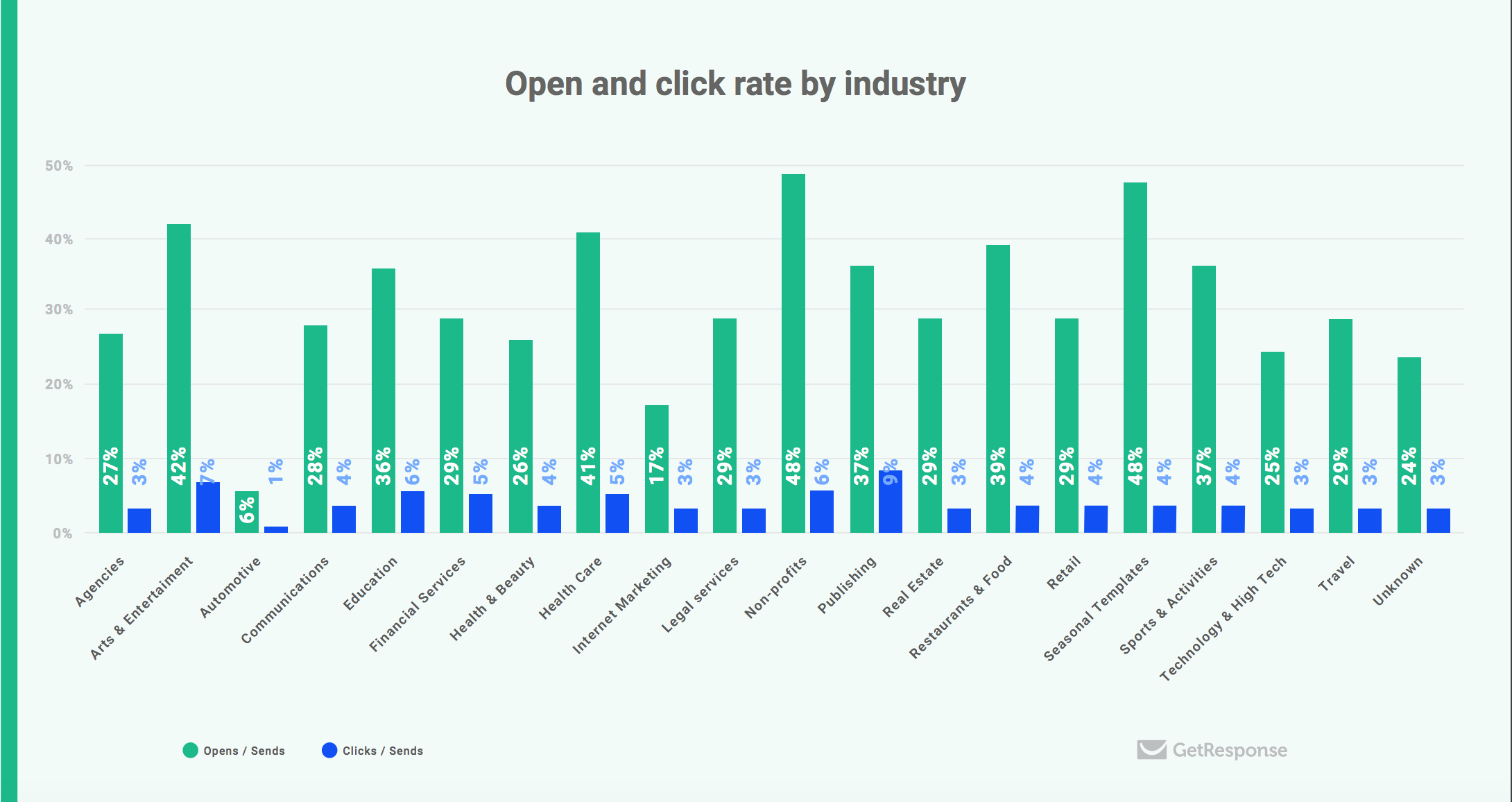 open and click rate by industry email marketing marketing automation excellence 2018